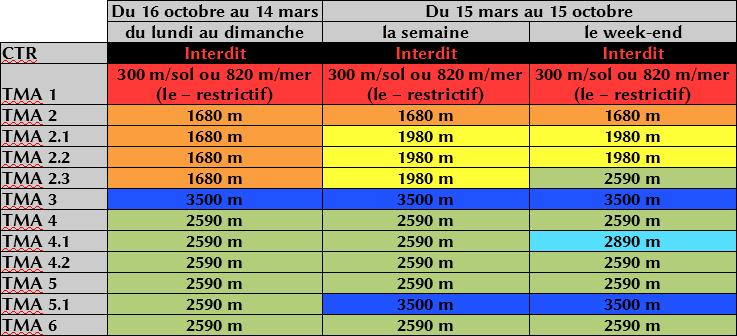Tableau TMA Clermont Ferrand